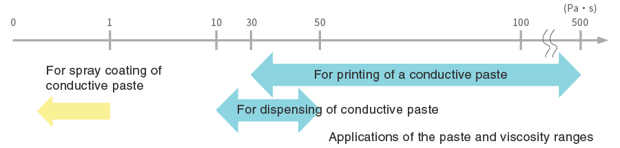 fugire:Applications of the paste and viscosity ranges