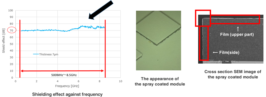 fugire:Shielding effect against frequency / The appearance of the module after the spray coating application / Cross section SEM of the module after spray coating application