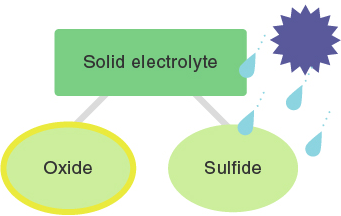 figure:Solid electrolyte