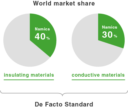 World market share : insulationg materials Namics 30% / conductive materials Namics 40% → De Facto Standard