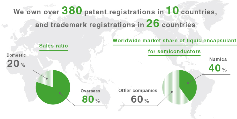 We own over 380 patent registrations in 10 countries, and trademark registrations in 26 countries. Sales ratio:Overseas 80%/Domestic 20%. Worldwide market share of liquid encapsulant for semiconductors: Namics 40%/Othercompanies 60%.